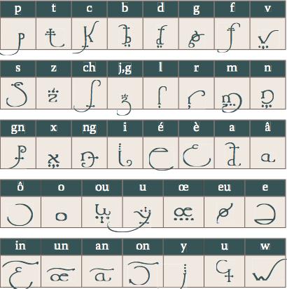 Alfabeto Cynwall elfs